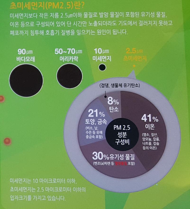 미세먼지 중 유기탄소