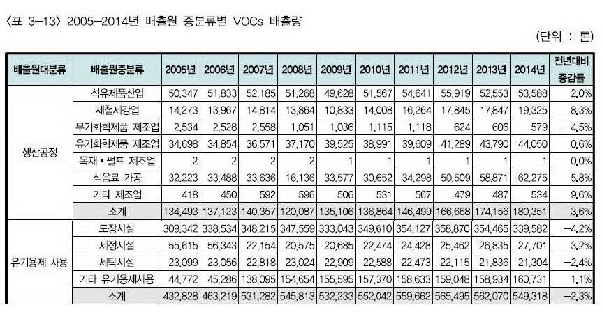 VOCs 배출량 정보